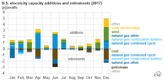 U.S. electricity capacity additions and retirements 2017 (Credit: eia) Click to Enlarge.