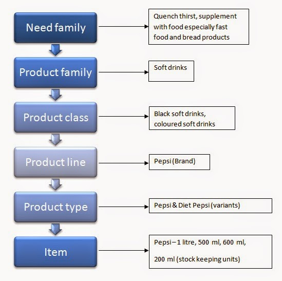 Product Hierarchy In Marketing Related Keywords & Suggestions