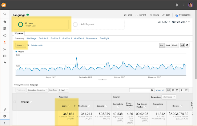 Measure your users in Google Analytics - All Users