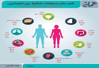 انفوجراف : اهم عشر سرطانات منتشرة في سلطنة عمان
