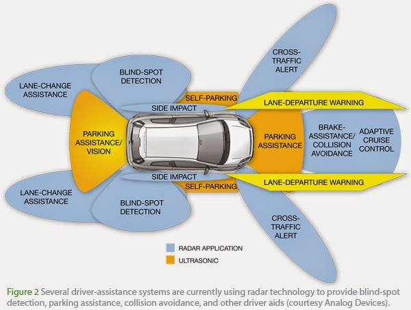 Autonomous car technology ~ RAAS