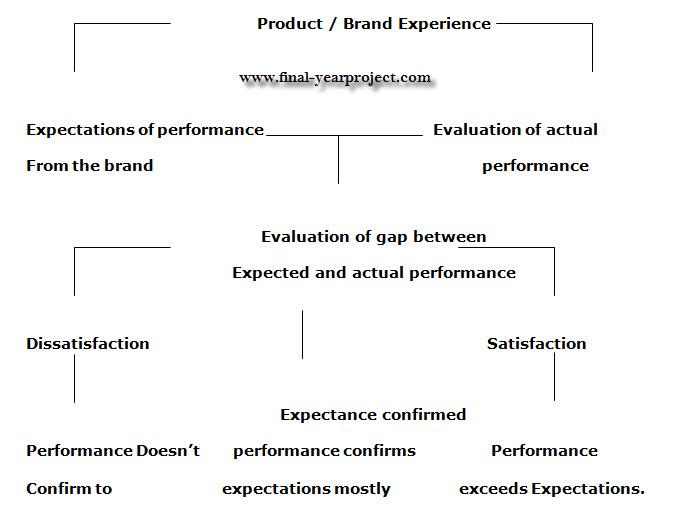 Phd thesis consumer behaviour rural marketing