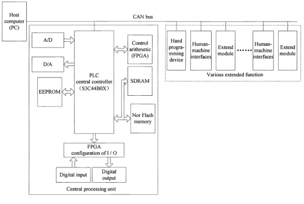 Design For Host Controller Of Plc