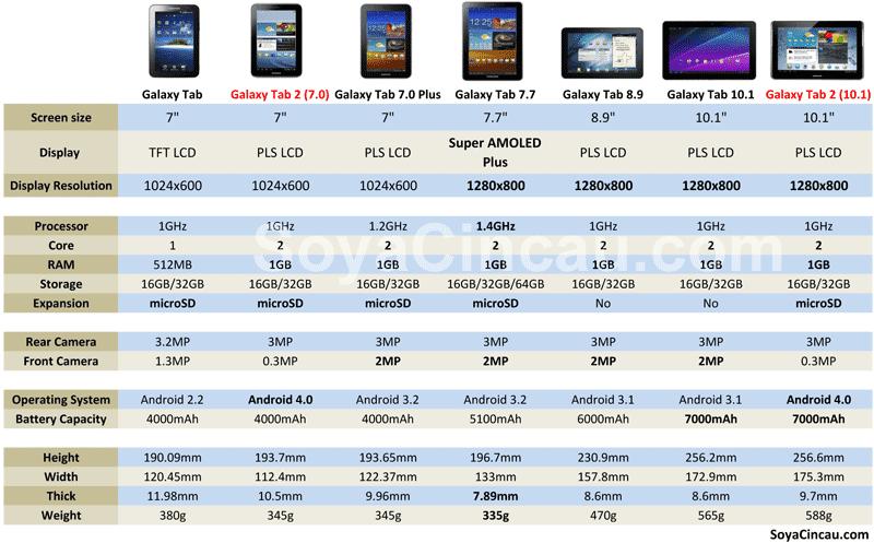samsung galaxy tab 7.7 malaysia price