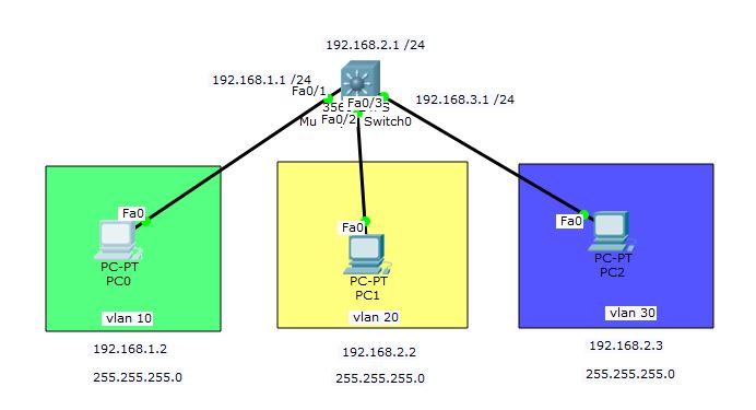 inter vlan routing with layer 3 switch.