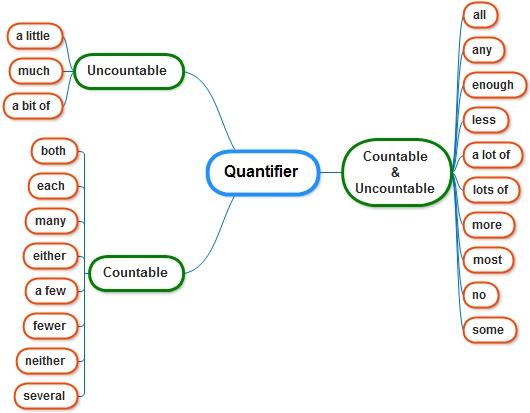 Siswa dapat menganalisa Quantifier dalam kalimat MEMAHAMI PENGGUNAAN QUANTIFIER DALAM BAHASA INGGRIS