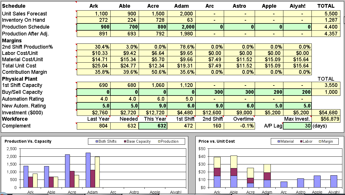CapSim Simulation Strategy: Production