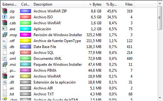Tabla donde se ven los tipos de archivo que ocupan más espacio