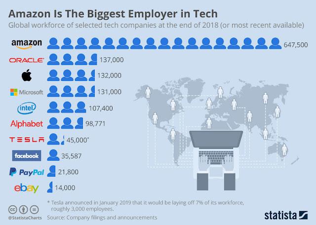 اعداد العاملين في كبرى شركات التقنية