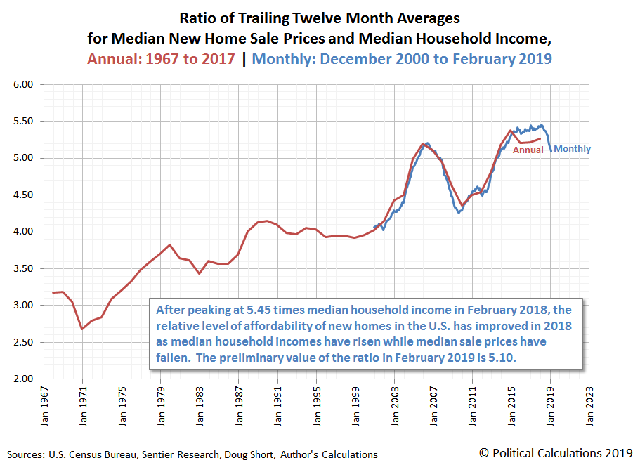 Ratio of Trailing Twelve Month Averages for Median New Home Sale Prices and Median Household Income, Annual: 1967 to 2017 | Monthly: December 2000 to February 2019