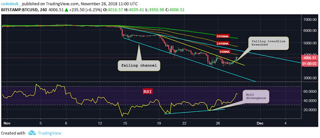 Grafik Harga Trading Bitcoin Selama 4 Jam Terakhir
