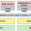Open Virtual Switch (OVS) |MPLSVPN - Moving Towards SDN and NFV Based Networks