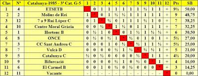 Clasificación final por orden de puntuación del Campeonato de Catalunya 2ª Categoría Grupo V 1985