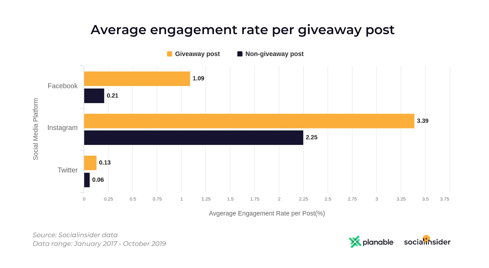 average engagement rate giveaway post