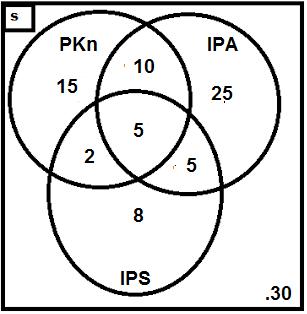 Contoh soal dan pembahasan tentang diagram venn himpunan c dengan memasukan nilai x maka diperoleh gambar diagram vennnya seperti gambar dibawah ini ccuart Image collections