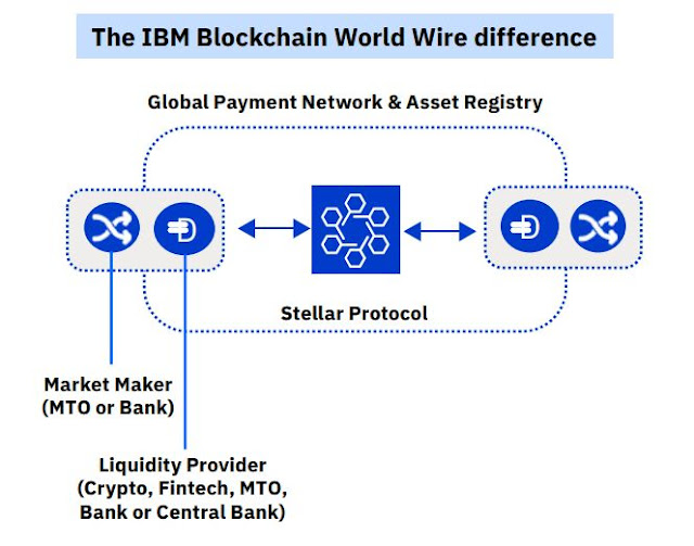 Infographic Attribute: IBM Blockchain World Wire - Stellar Protocol / Source: How IBM Blockchain World Wire revolutionizes cross-border payments  (Infographic, PDF)