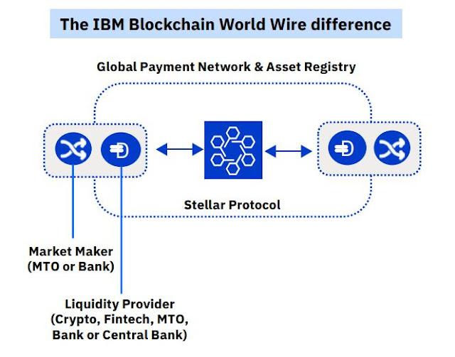 Infographic Attribute: IBM Blockchain World Wire - Stellar Protocol / Source: How IBM Blockchain World Wire revolutionizes cross-border payments  (Infographic, PDF)