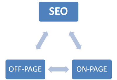 SEO Of page SEO On Page