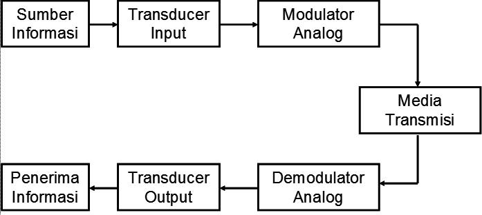 Blok diagram sistem komunikasi analog bijak secara umum blok diagram untuk sistem komunikasi analog dapat diilustrasikan seperti gambar 111 ccuart Gallery