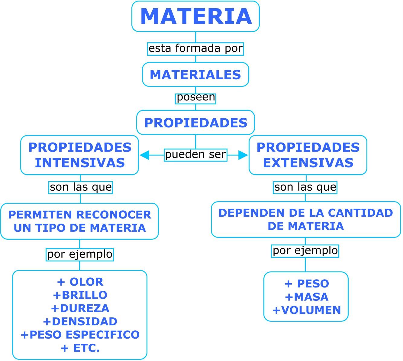 Mapa conceptual la materia los materiales y sus propiedades for Inmobiliaria o inmobiliaria