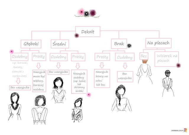 Schemat ilustrujący wybór naszyjnika w zależności od kroju dekoltu sukni ślubnej.