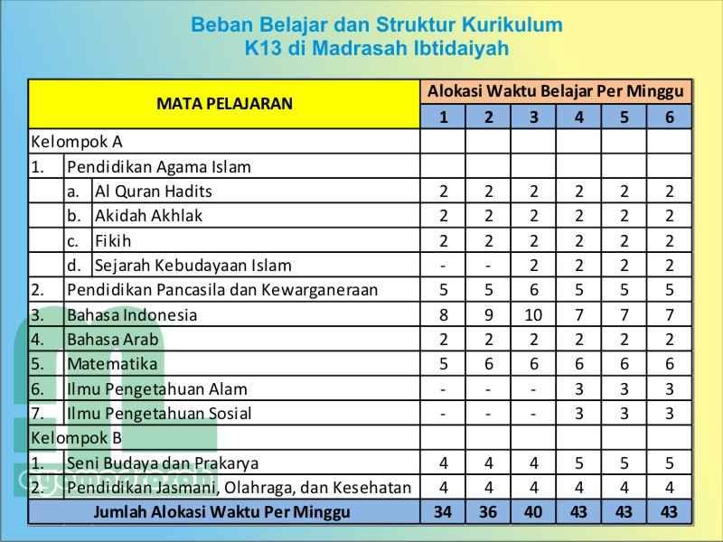 Struktur Kurikulum K13 2013 Untuk Madrasah Ibtidaiyah Ayo Madrasah