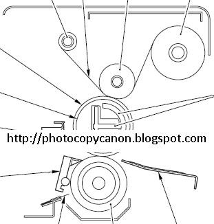 Panduan Service Fotocopy Canon