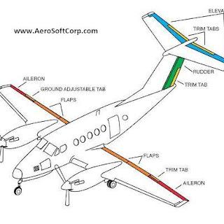 Blog on World of Civil Airplanes : Beechcraft King Air B 200