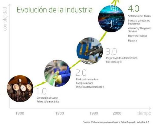 La evolución de la industria - consultoria-sap