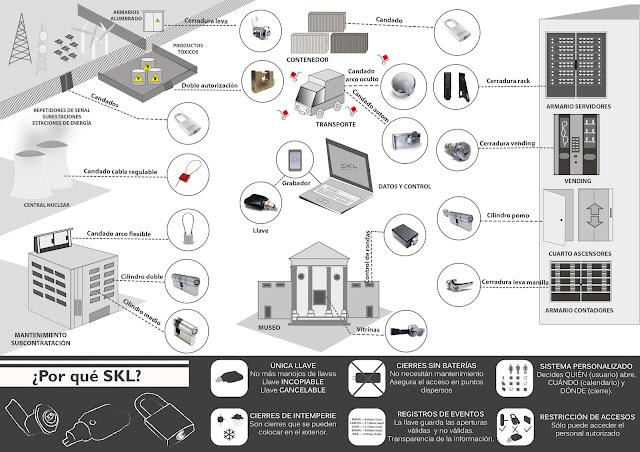 Cierres electrónicos, Cerraduras electrónicas