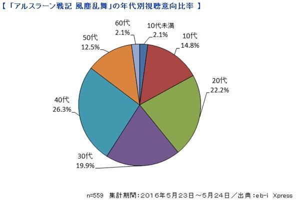 Wykres prezentujący grupy wiekowe biorące udział w badaniu wydawnictwa Kadokawa na najbardziej wyczekiwane letnie anime