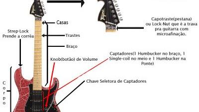 Partes de la guitarra en español y portugués