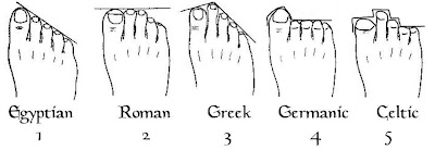 What are the ethnicity of your feet?