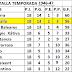 CD Mestalla Clasificación y Resultados 1946-47