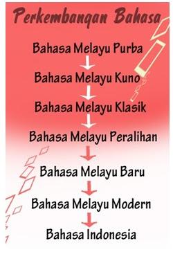 Pengembangan Bahasa Indonesia
