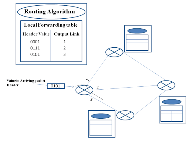 Forwarding tables in routers and intermediate switches