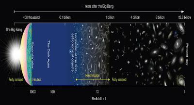 Ανιχνεύθηκε το πιο μακρινό οξυγόνο στο σύμπαν