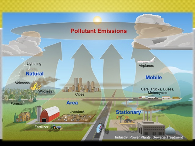 atmospheric pollution 1 Atmospheric air pollution and birth weight 3 our paper focuses on pollution and its link to birth weight we use an instrumental variables technique to.
