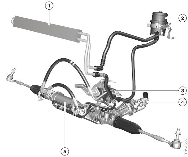 f m car blog the fluid reservoir is 2 the varioserv pump 3 the servotronic valve 4 which understands the motion