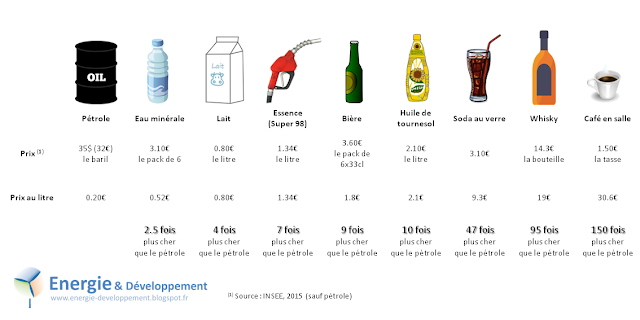 Infographie : à 35$ le baril, le pétrole est moins cher que l'eau en bouteilleutres produits quotidiens