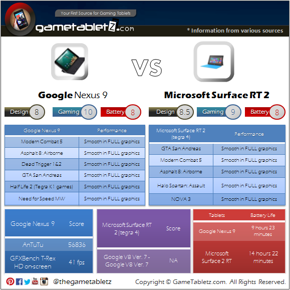 Google Nexus 9 VS Microsoft Surface RT 2 benchmarks and gaming performance