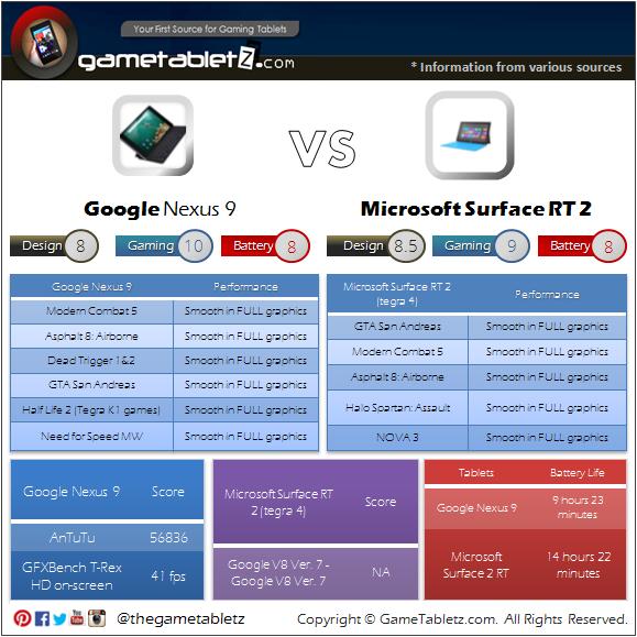 Google Nexus 9 VS Microsoft Surface RT 2 benchmarks and gaming performance