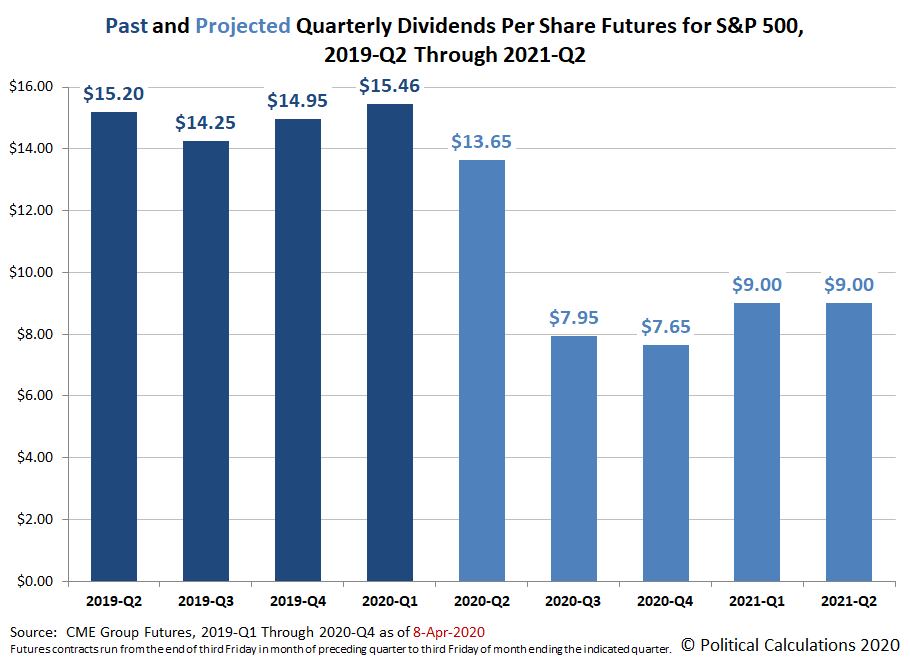 Past and Projected Quarterly Dividends Futures for the S&P 500, 2019-Q2 through 2021-Q2, Snapshot on 8 April 2020
