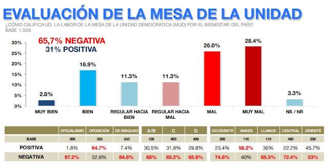 Un Maduro sin sostén debe salir inmediatamente: La MUD pierde apoyo y la negociación es rechazada (Venebarómetro)