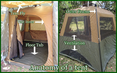 The Anatomy Of A Tent