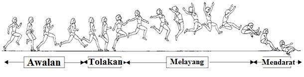4 Teknik Dasar Lompat Jangkit Aturan Permainan