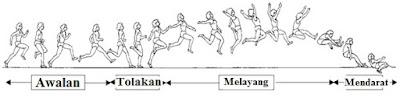 cara melakukan lompat jangkit