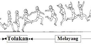 4 Teknik Dasar Lompat Jangkit | ATURAN PERMAINAN