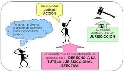 Tipos de acciones en derecho procesal civil