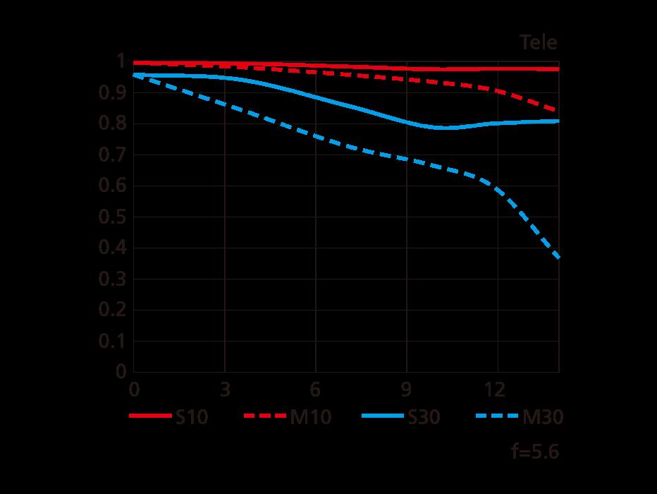 MTF-график для максимального теле-положения Nikon AF-P DX Nikkor 10-20mm f/4.5-5.6G VR